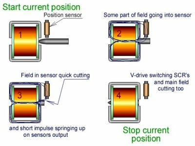 Why Wind Generators Die Young And How To Make Them Work Longer additionally V switch additionally lidyne together with Tools further Superconductors And Their Applications. on transformer magnetic field